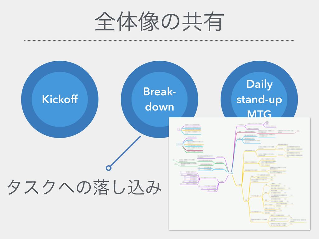 શମ૾ͷڞ༗ Kickoff Break- down Daily stand-up MTG λ...
