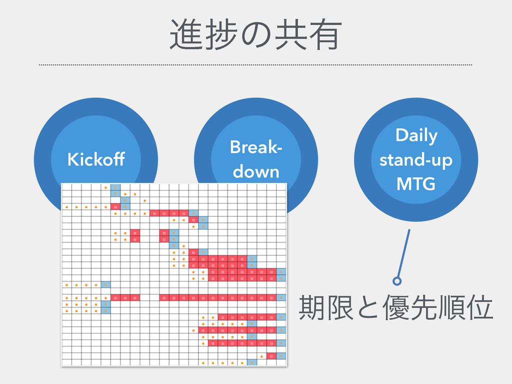 ਐḿͷڞ༗ Kickoff Break- down Daily stand-up MTG ظݶ...