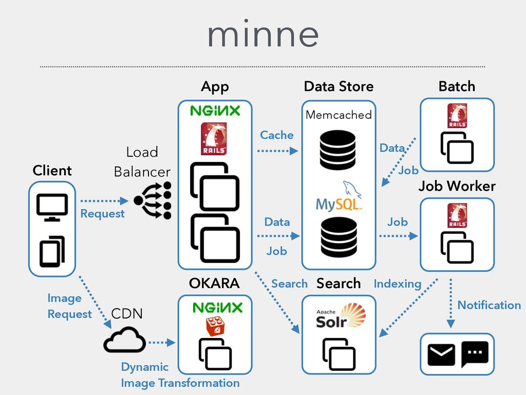 minne Client App Load Balancer Data Store OKARA...