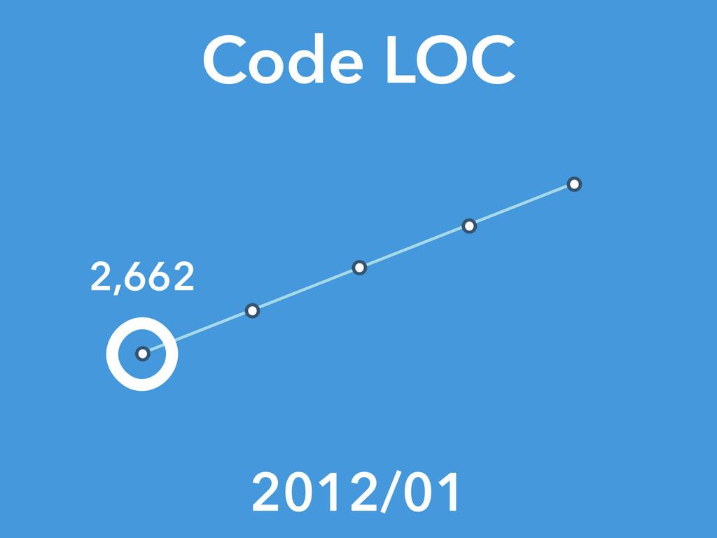 Code LOC 2012/01 2,662