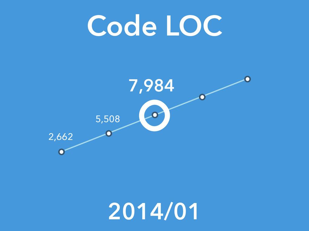 Code LOC 2014/01 7,984 2,662 5,508