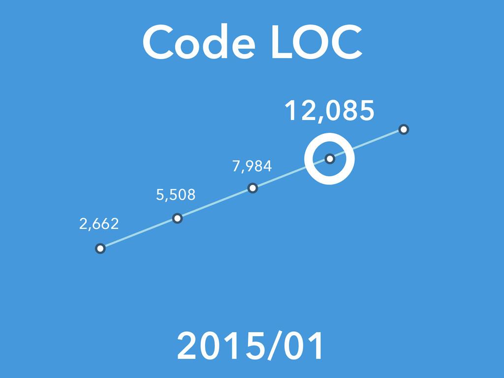 Code LOC 2015/01 12,085 2,662 5,508 7,984