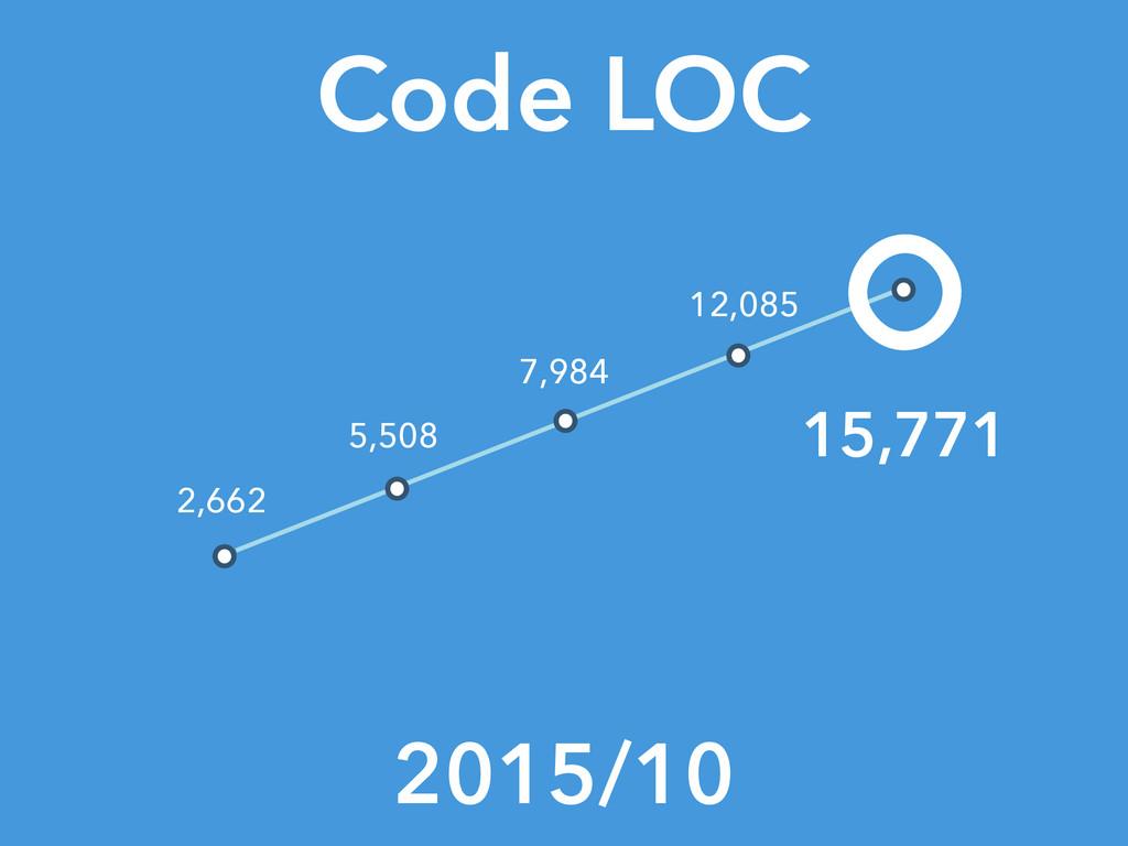 Code LOC 2015/10 15,771 2,662 5,508 7,984 12,085
