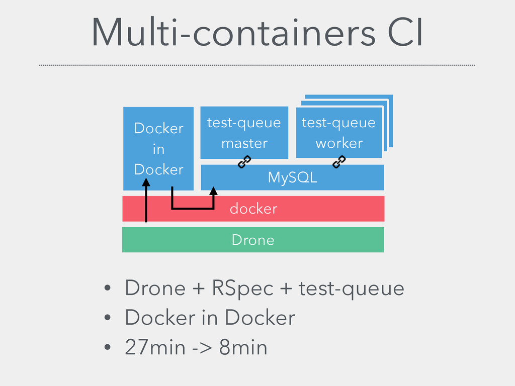 Multi-containers CI test-queue worker test-queu...