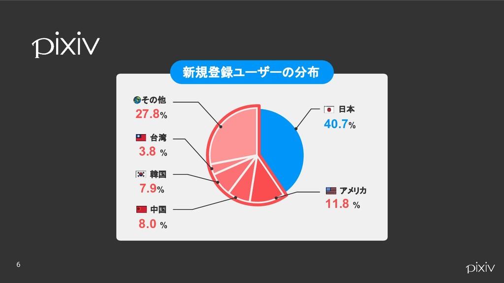 6 新規登録ユーザーの分布 日本 40.7% アメリカ 11.8 % その他 27.8% 台湾...