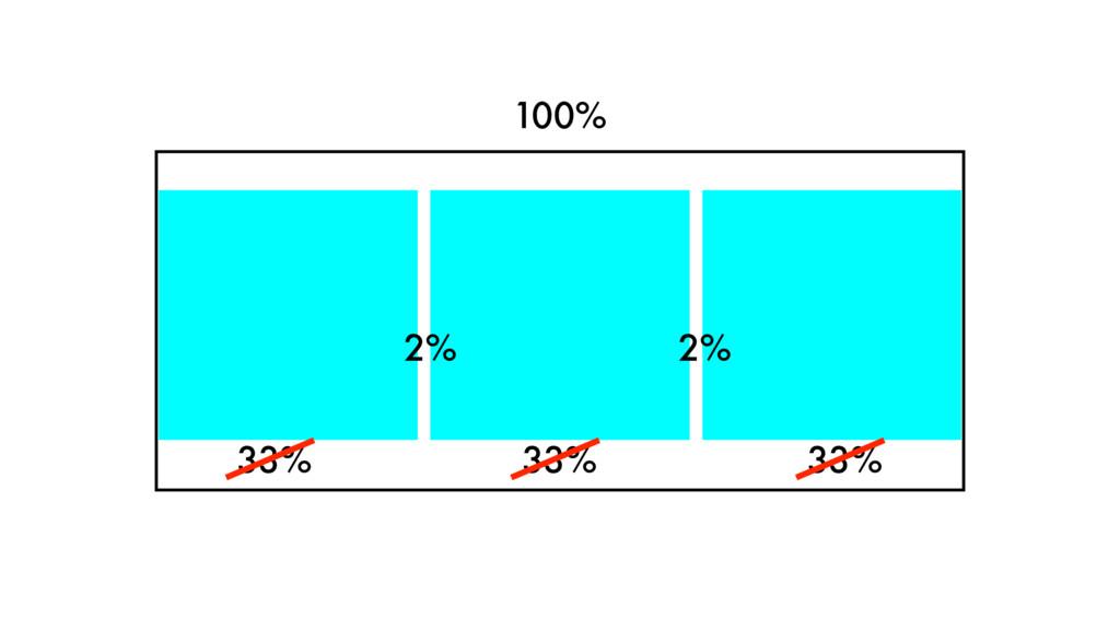 100% 33% 33% 33% 2% 2%