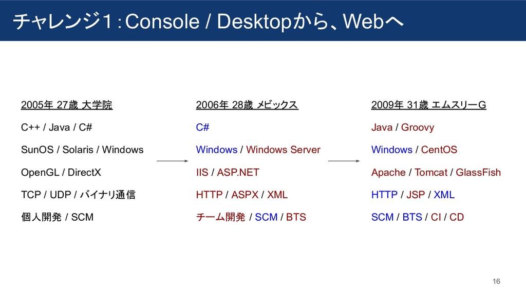 チャレンジ1:Console / Desktopから、Webへ 16 2005年 27歳 大学...