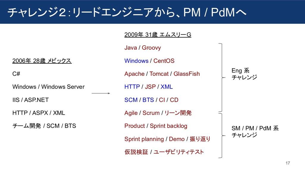 チャレンジ2:リードエンジニアから、PM / PdMへ 17 2006年 28歳 メビックス ...