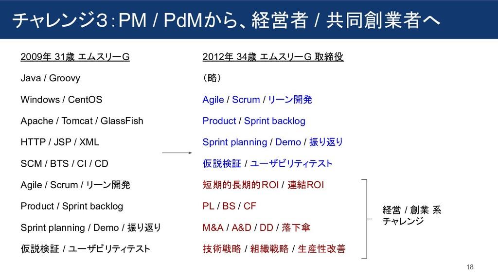 チャレンジ3:PM / PdMから、経営者 / 共同創業者へ 18 2009年 31歳 エムス...
