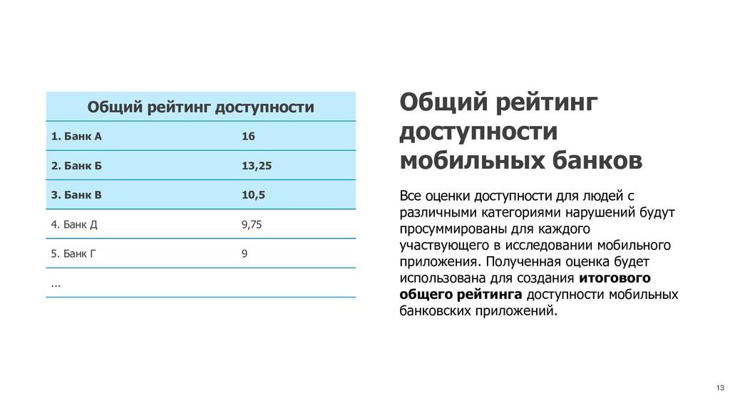 13 Общий рейтинг доступности 1. Банк А 16 2. Ба...