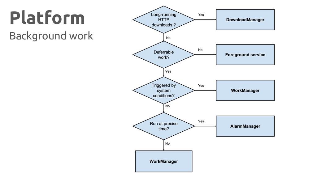 Platform Background work
