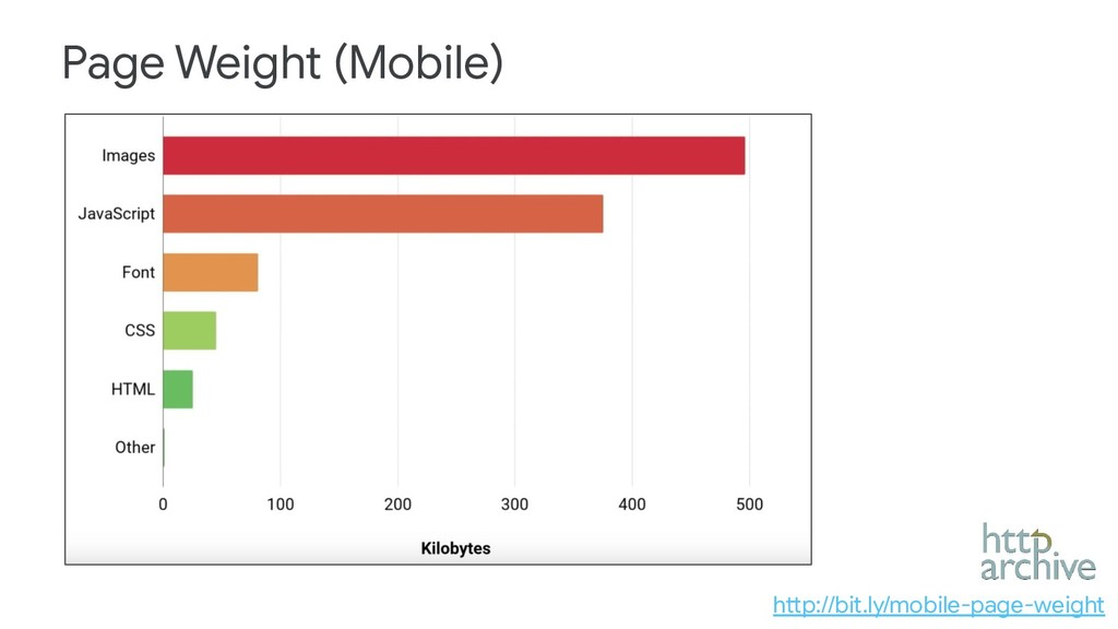 Page Weight (Mobile) http://bit.ly/mobile-page-...