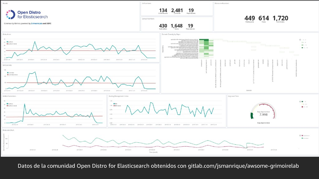 Datos de la comunidad Open Distro for Elasticse...