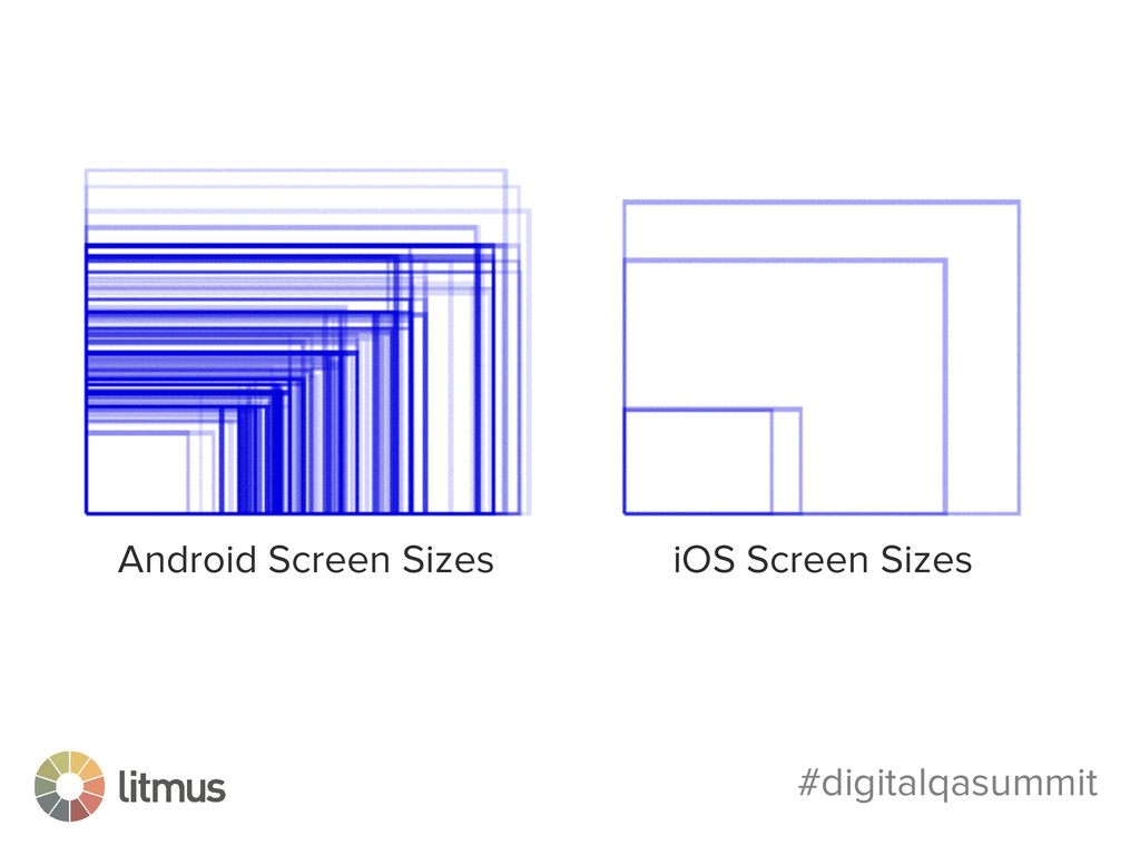 #digitalqasummit Android Screen Sizes iOS Scree...