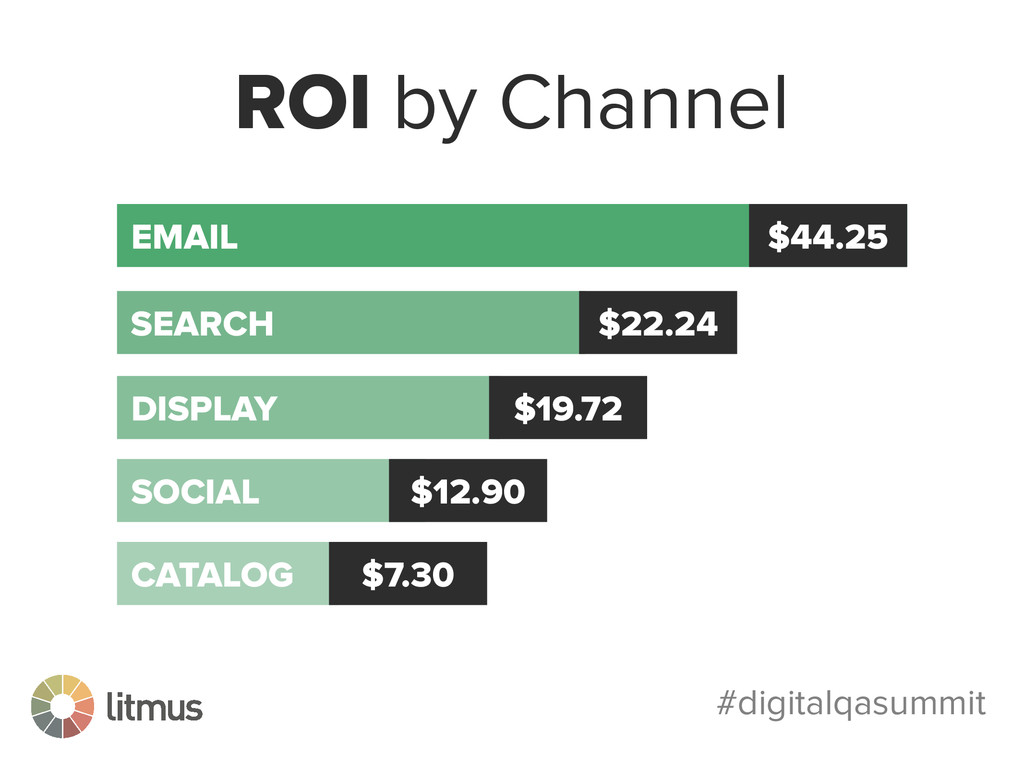 #digitalqasummit ROI by Channel EMAIL $44.25 SE...