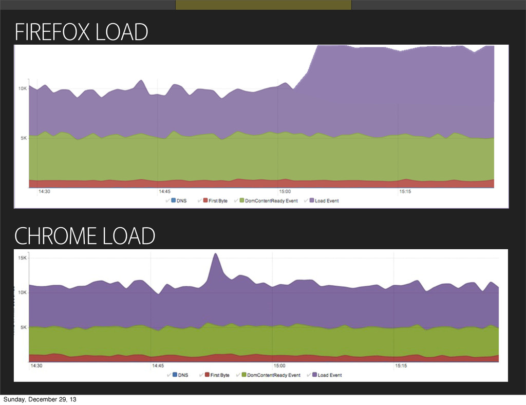 FIREFOX LOAD CHROME LOAD Sunday, December 29, 13