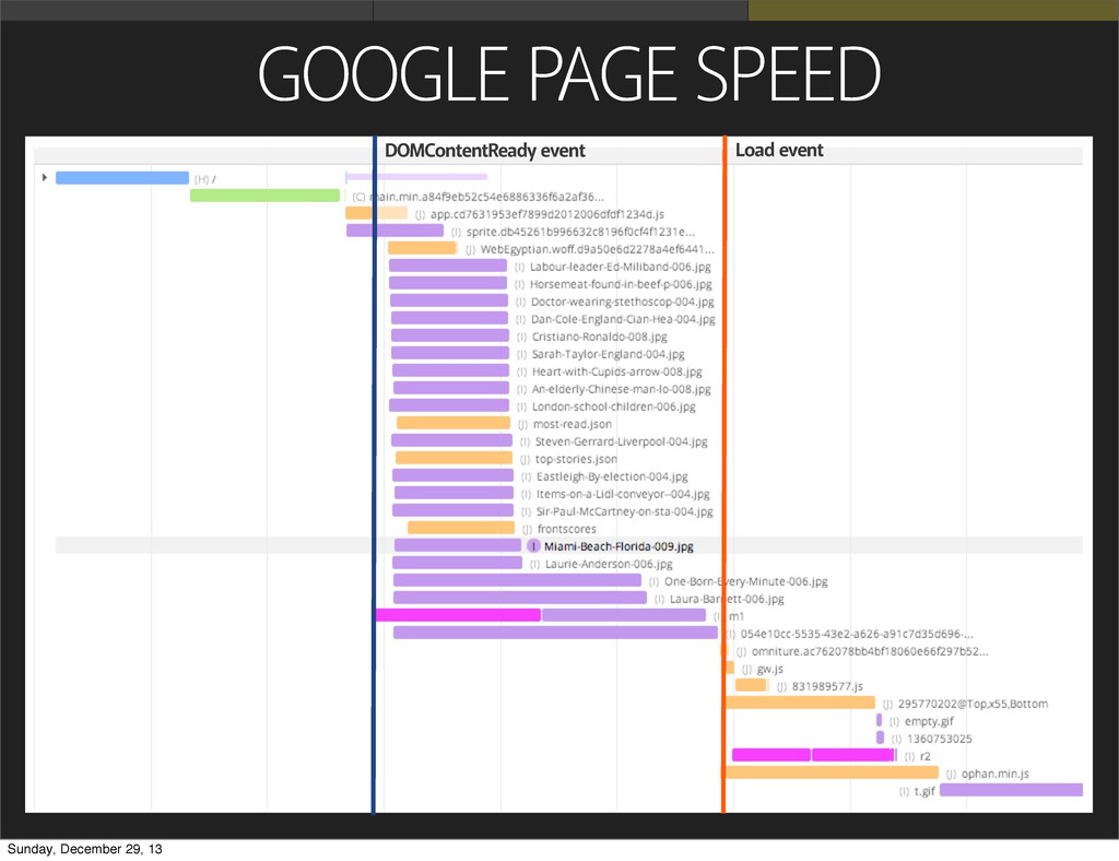 GOOGLE PAGE SPEED DOMContentReady event Load ev...