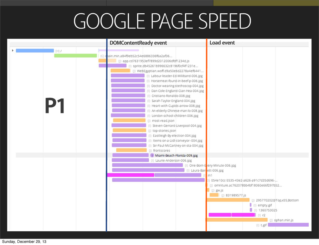 GOOGLE PAGE SPEED P1 DOMContentReady event Load...