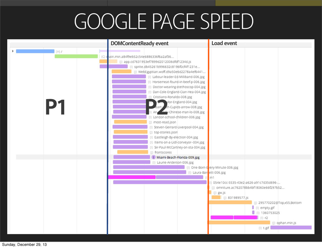 GOOGLE PAGE SPEED P1 P2 DOMContentReady event L...