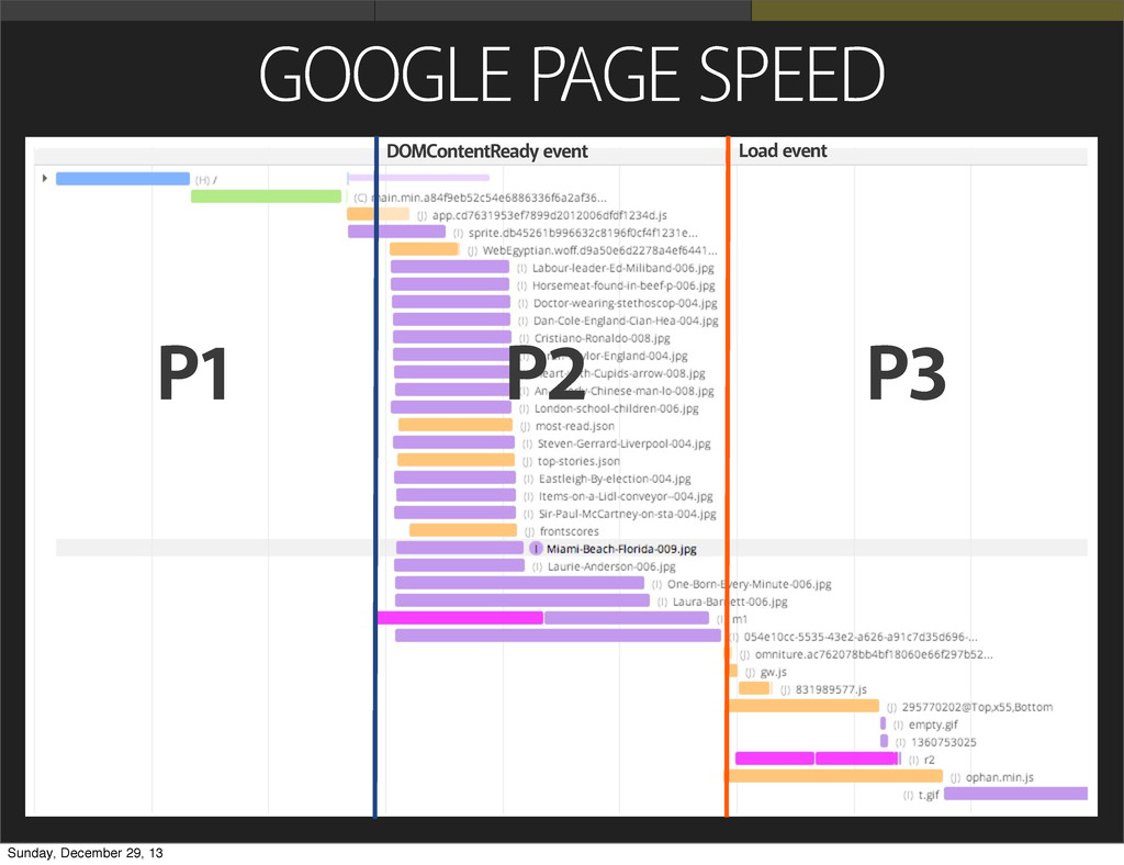 GOOGLE PAGE SPEED P1 P2 P3 DOMContentReady even...