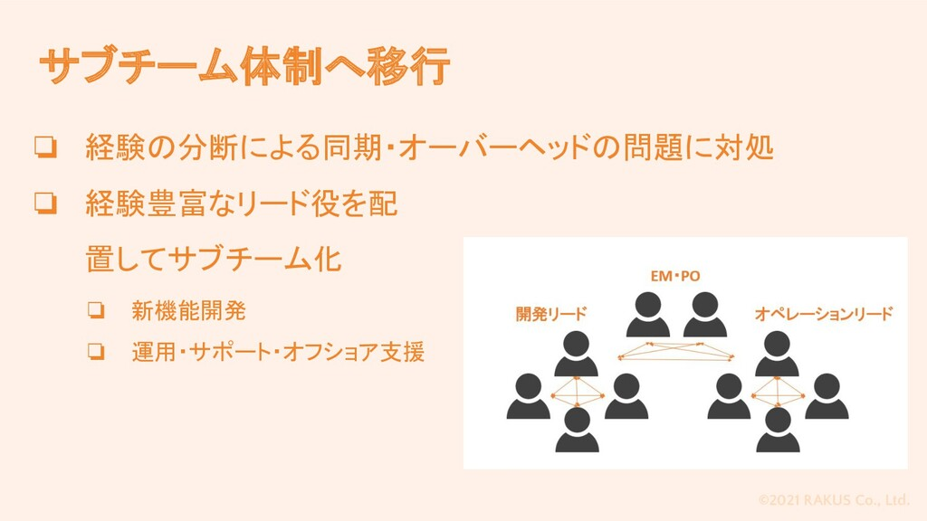 ©2021 RAKUS Co., Ltd. サブチーム体制へ移行 ❏ 経験の分断による同期・オ...