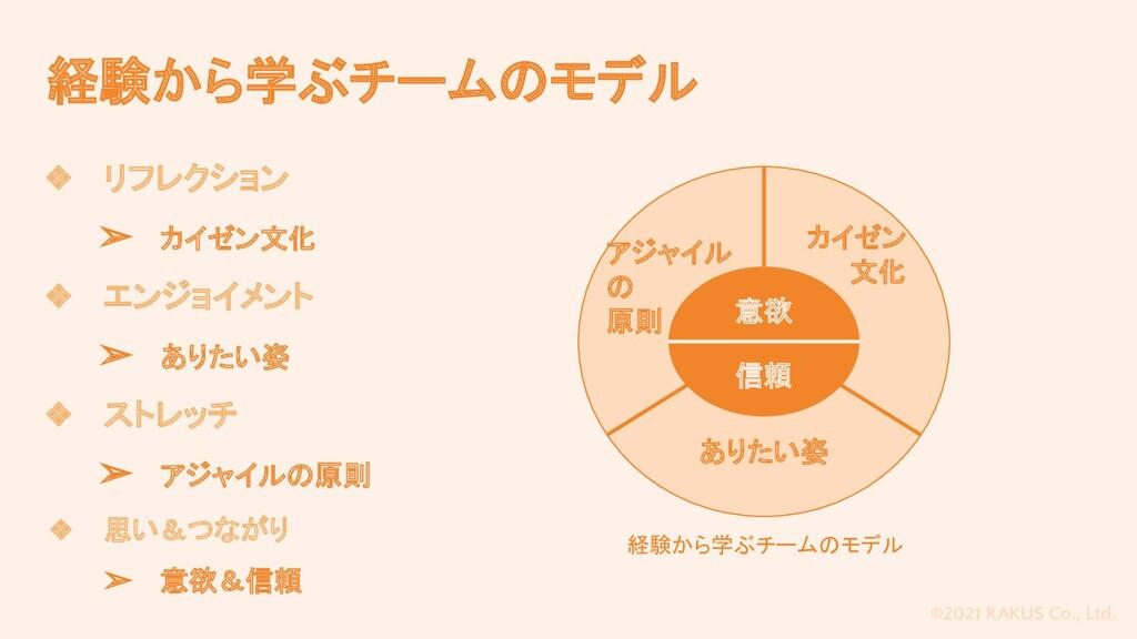 ©2021 RAKUS Co., Ltd. 経験から学ぶチームのモデル 意欲 信頼 ありたい姿...