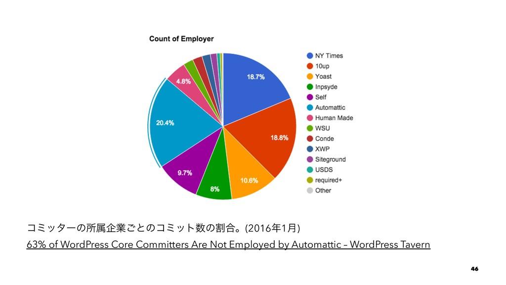 ίϛολʔͷॴଐاۀ͝ͱͷίϛοτͷׂ߹ɻ(20161݄) 63% of WordPres...
