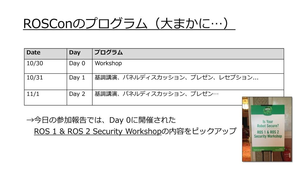 ROSConのプログラム(大まかに…) Date Day プログラム 10/30 Day 0 ...