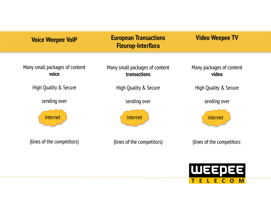 Voice Weepee VoIP Many small packages of conten...