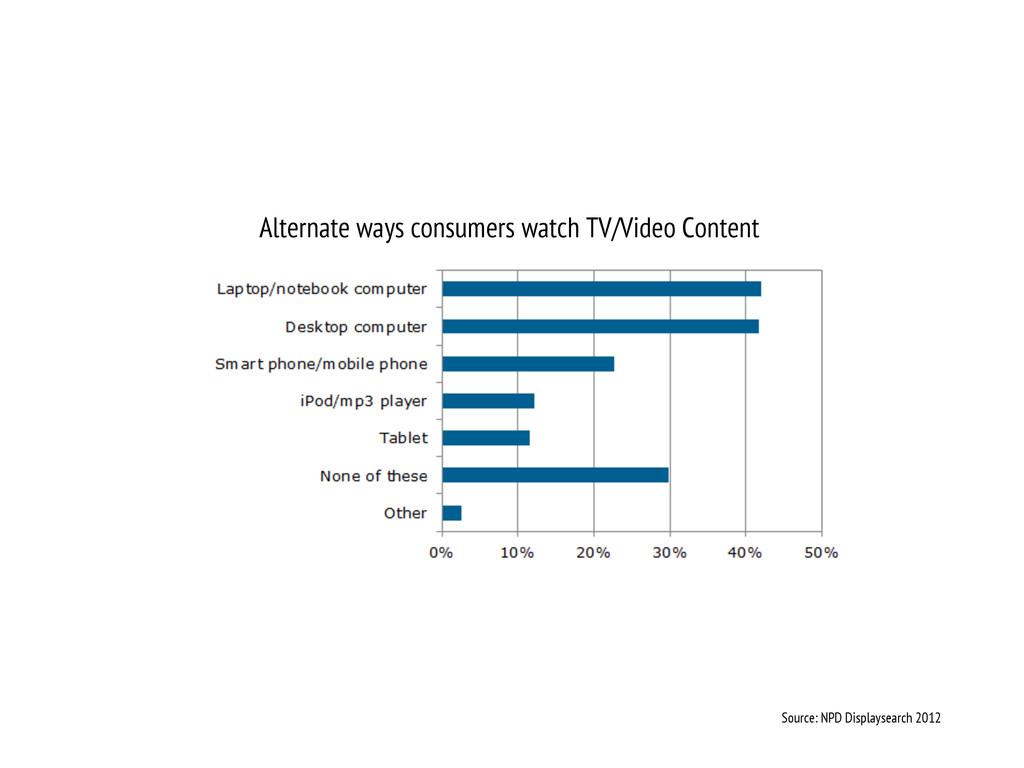 Alternate ways consumers watch TV/Video Content...