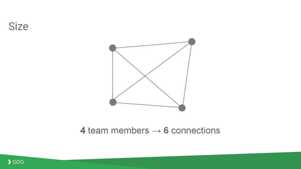 Size 4 team members → 6 connections