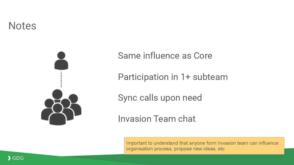 Notes Same influence as Core Participation in 1...