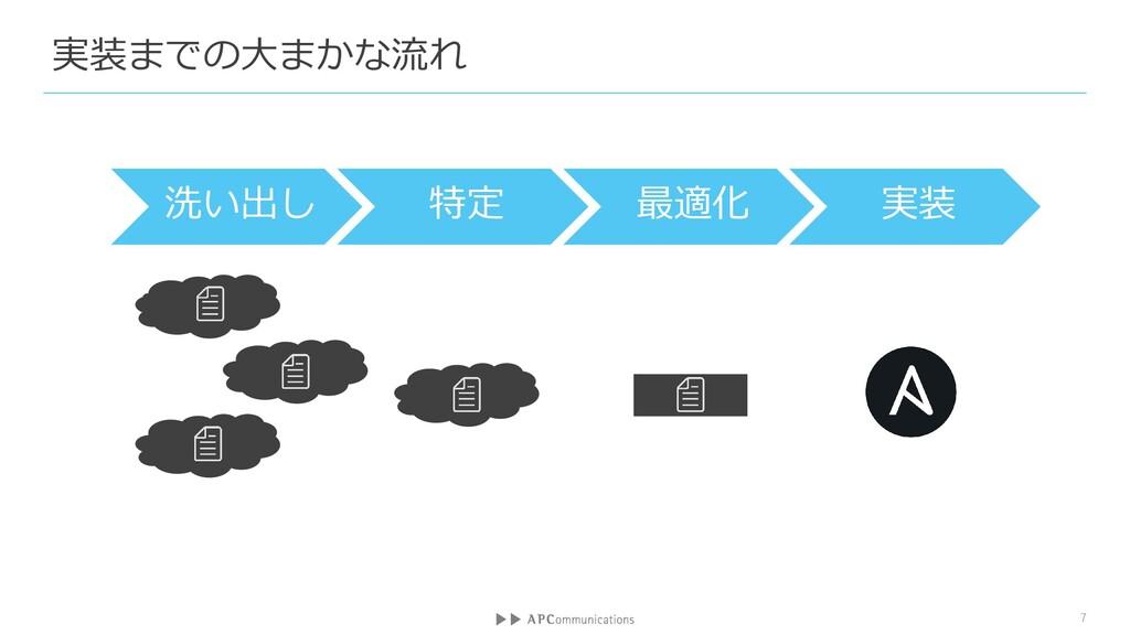 実装までの大まかな流れ 7 洗い出し 特定 最適化 実装