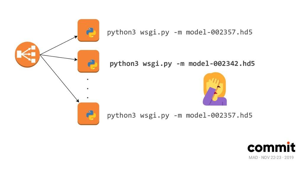 MAD · NOV 22-23 · 2019 python3 wsgi.py -m model...