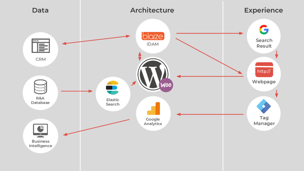 Webpage http:// Data Architecture Experience ID...