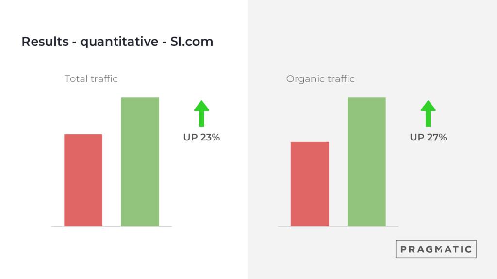 Total traffic UP 23% UP 27% Results - quantitat...