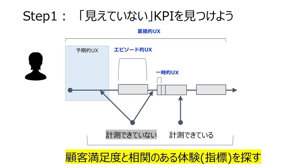 Step1︓ 「⾒えていない」KPIを⾒つけよう 累積的UX 予期的UX ⼀時的UX エピソー...