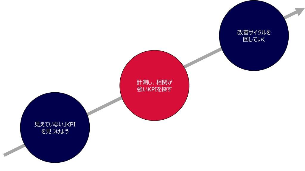 ⾒えていない」KPI を⾒つけよう 計測し、相関が 強いKPIを探す 改善サイクルを 回していく