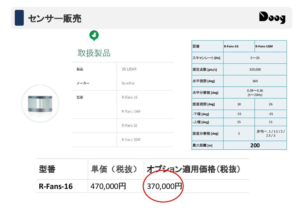 doog-inc.com 型番 単価(税抜) オプション適用価格(税抜) R-Fans-16 ...