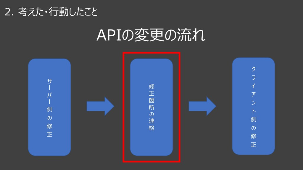 """2. 考えた・⾏動したこと APIの変更の流れ サ """" バ """" 側 の 修 正 修 正 箇 所..."""