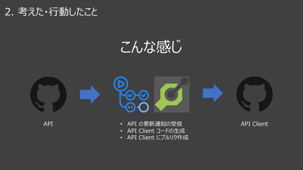 2. 考えた・⾏動したこと こんな感じ API API Client • API の更新通知の...