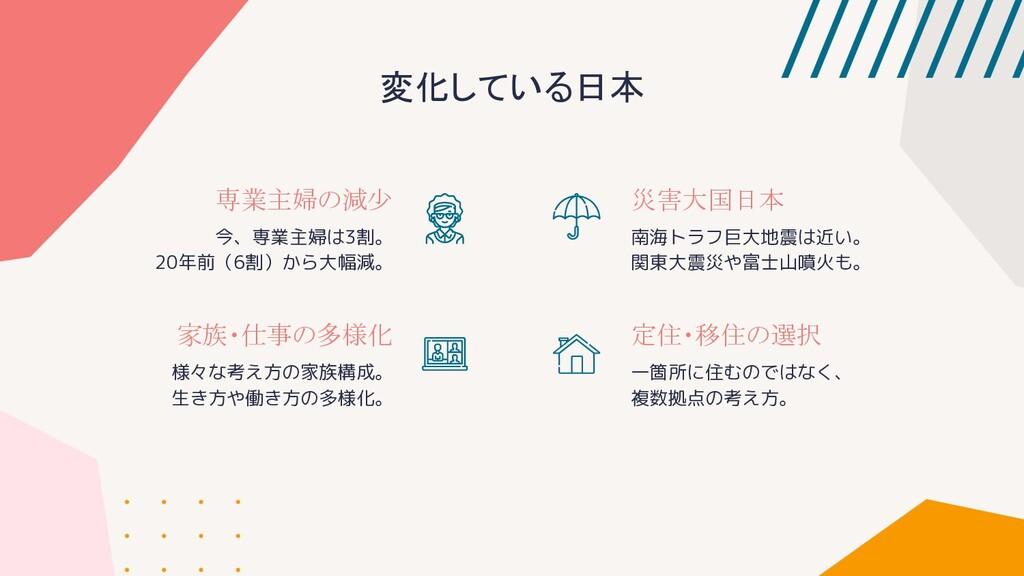 変化している日本 専業主婦の減少 今、専業主婦は3割。 20年前(6割)から大幅減。 家族・仕...