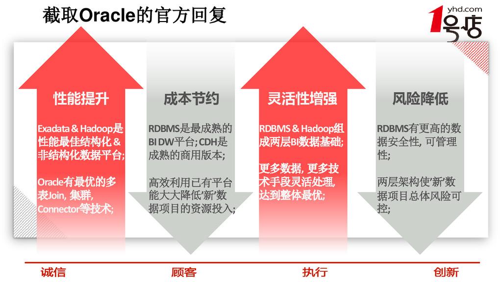 截取Oracle的官方回复 性能提升 Exadata & Hadoop是 性能最佳结构化 & ...