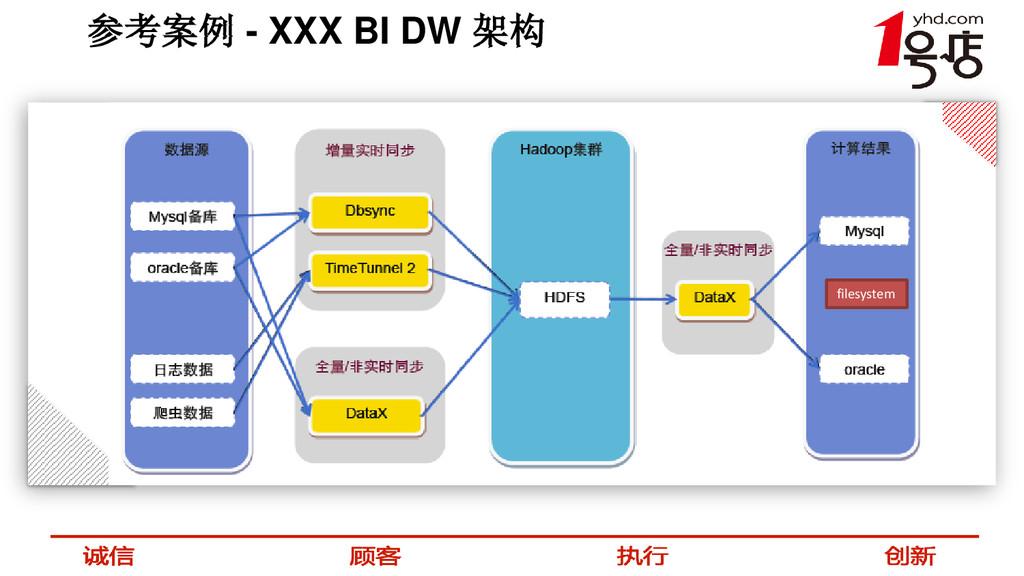 参考案例 - XXX BI DW 架构 filesystem