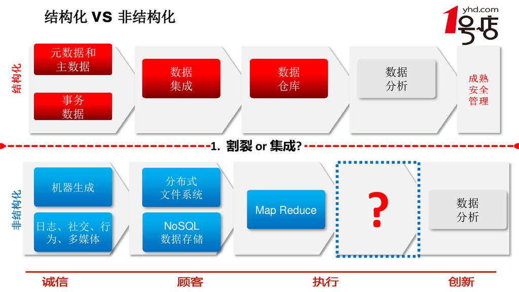 结构化 vs 非结构化 事务 数据 结构化 元数据和 主数据 数据 仓库 数据 分析 数据 集...