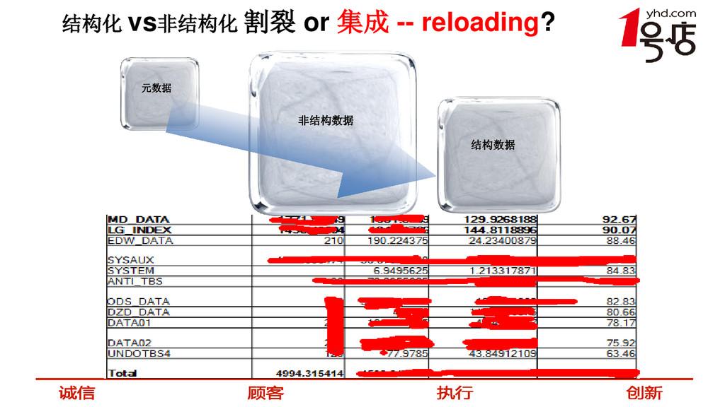 结构化 vs非结构化 割裂 or 集成 -- reloading? 元数据 非结构数据 结构数据