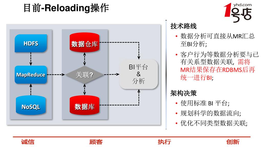 目前-Reloading操作 技术路线 • 数据分析可直接从MR汇总 至BI分析; • 客户行...