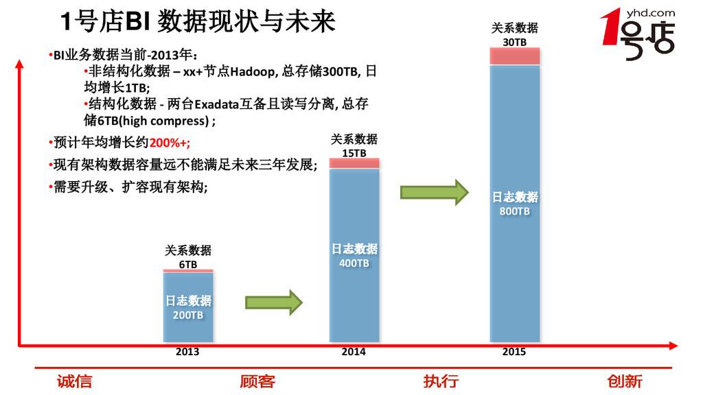 1号店BI 数据现状与未来 2013 2014 2015 •BI业务数据当前-2013年: •...