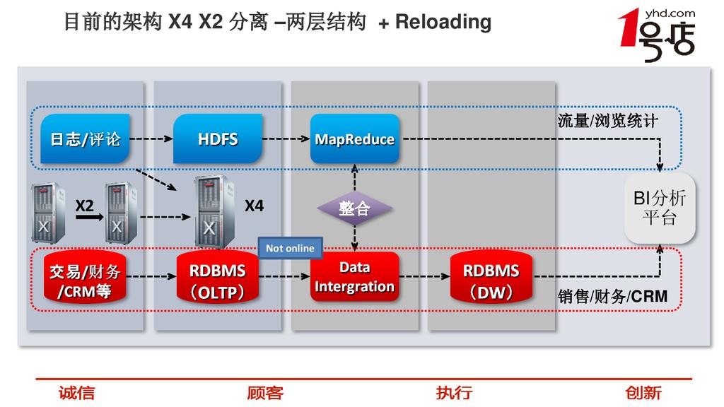 目前的架构 X4 X2 分离 –两层结构 + Reloading BI分析 平台 整合 流量/...