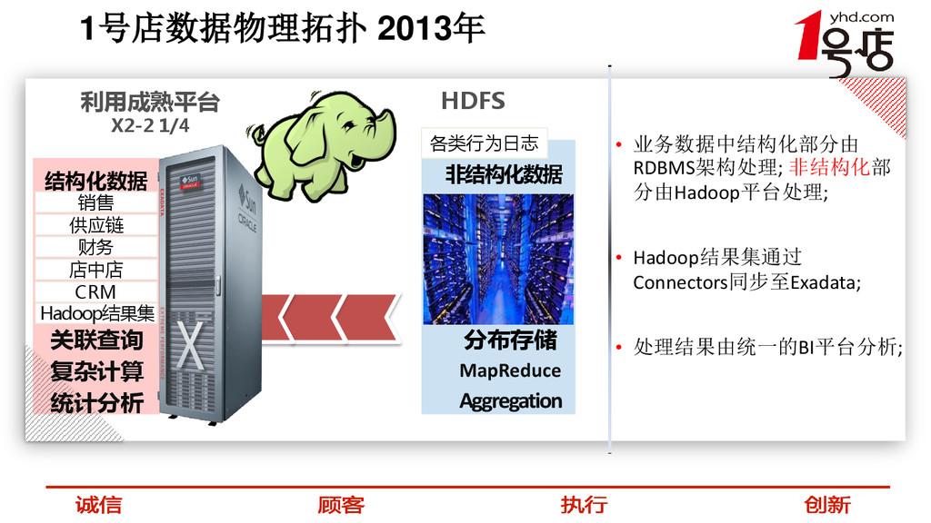 1号店数据物理拓扑 2013年 利用成熟平台 X2-2 1/4 HDFS • 业务数据中结构化...